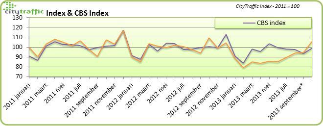 Vergelijking CBS en CT index