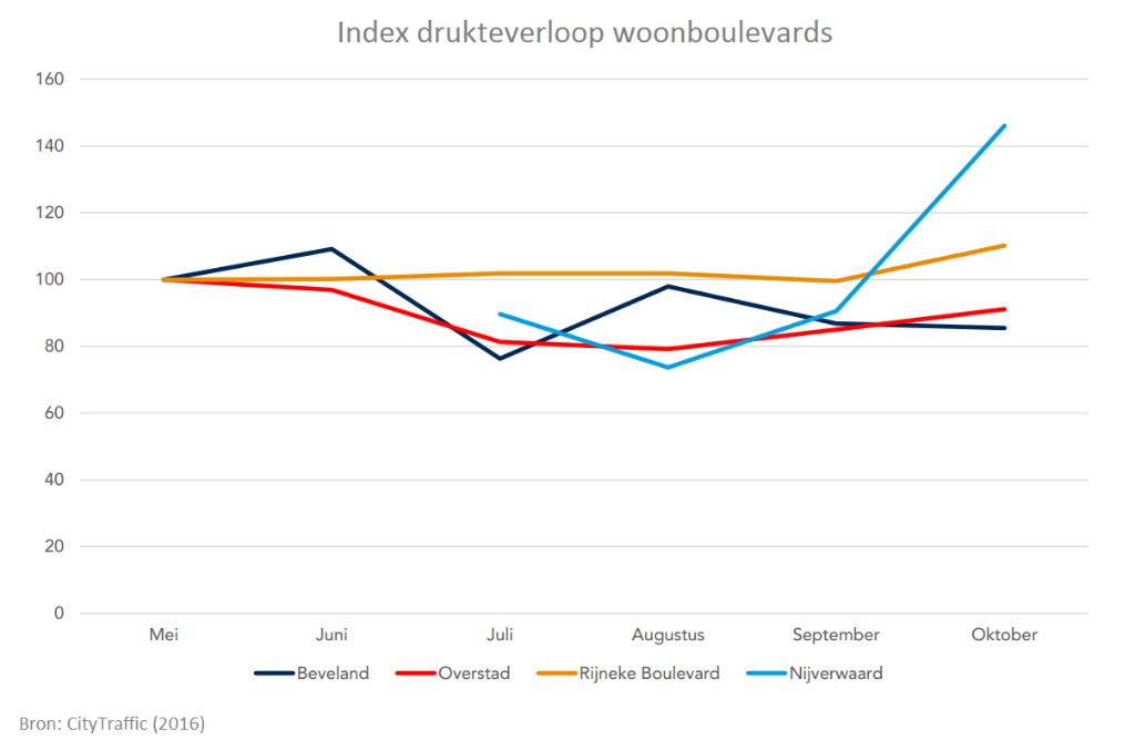 Index drukteverloop woonboulevards NIEUW