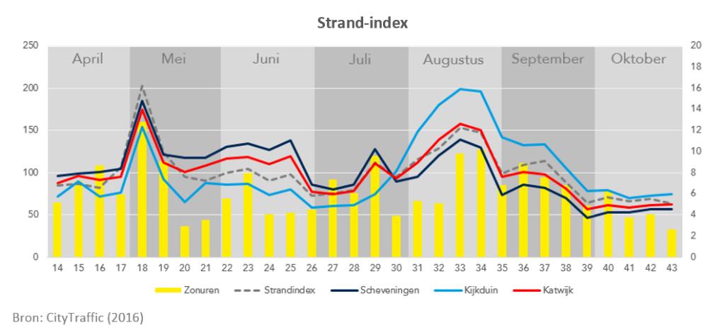 Strand-Index NIEUW